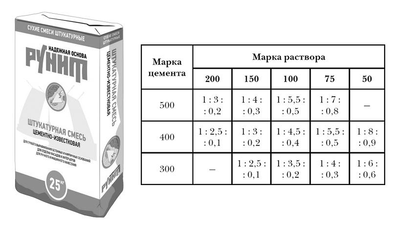 Калькулятор расхода кирпича и раствора для кладки
