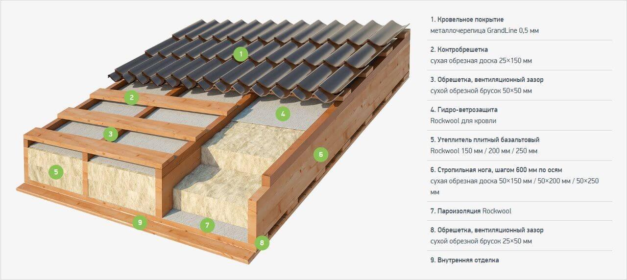 Какой толщины должен быть утеплитель для крыши - клуб мастеров