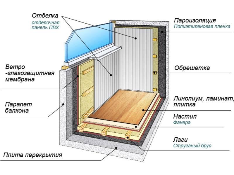 Как утеплить балкон своими руками: инструкция от эксперта