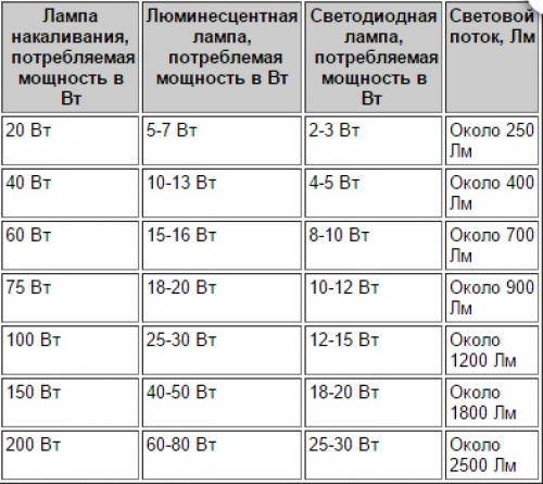 Мощность настольной лампы и другие ее характеристики: рекомендуемая мощность вт