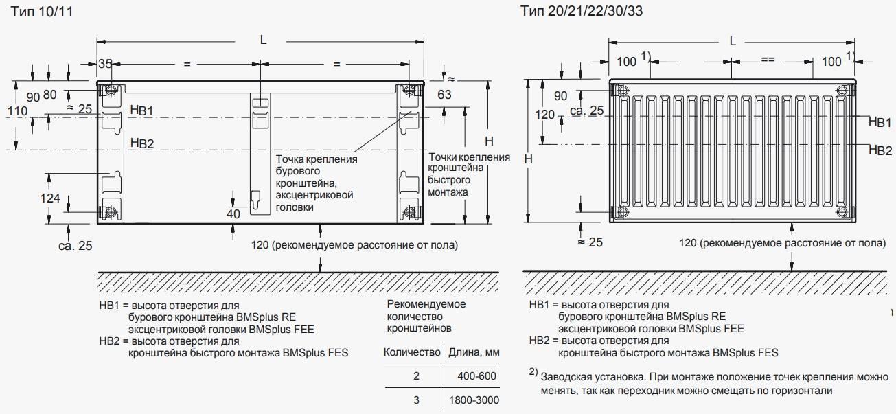 Радиаторы отопления от керми: достоинства и технические показатели