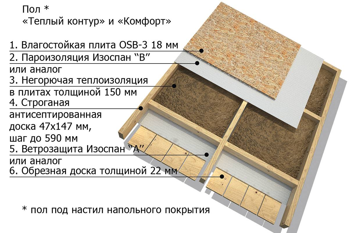 Укладка осб на деревянный пол - видео и как правильно крепить
