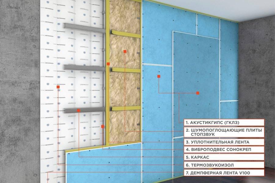 Эффективная шумоизоляция стен в квартире своими руками