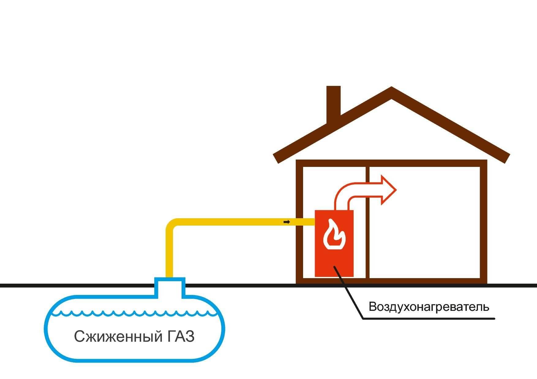Отопление газовыми баллонами частного дома: расход сжиженного газа