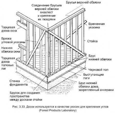 Каркас из бруса: особенности обвязки, монтаж