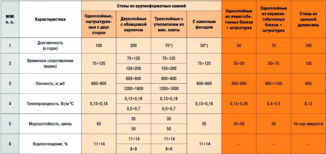 Вес шамотного кирпича: технические характеристики, стандарт в см