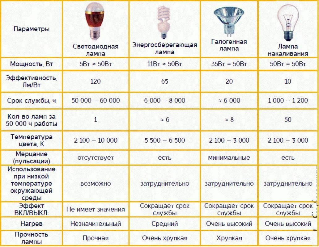 Галогеновые лампы: применение, разновидности, срок службы