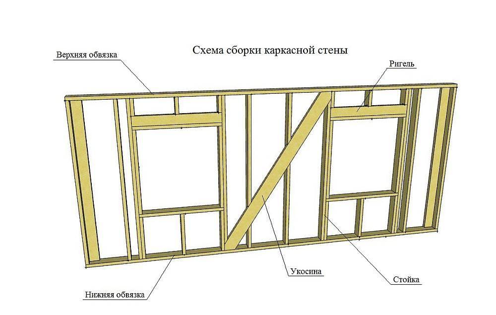 Устройство верхней обвязки каркасного дома