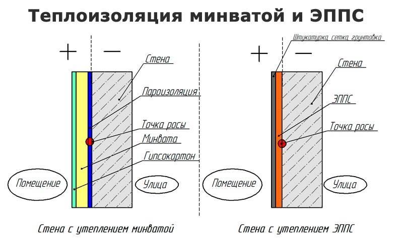 Все о утеплении стен дома от а до я: способы, виды утеплителей и выбор лучше материала для теплоизоляции стен
