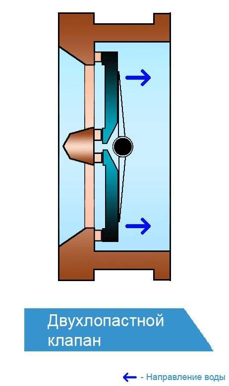 Обратный клапан на воду, для чего нужен, виды