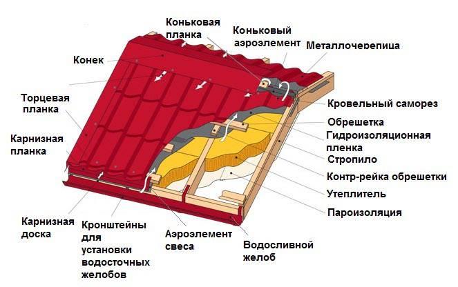 Как правильно покрыть крышу металлочерепицей своими руками