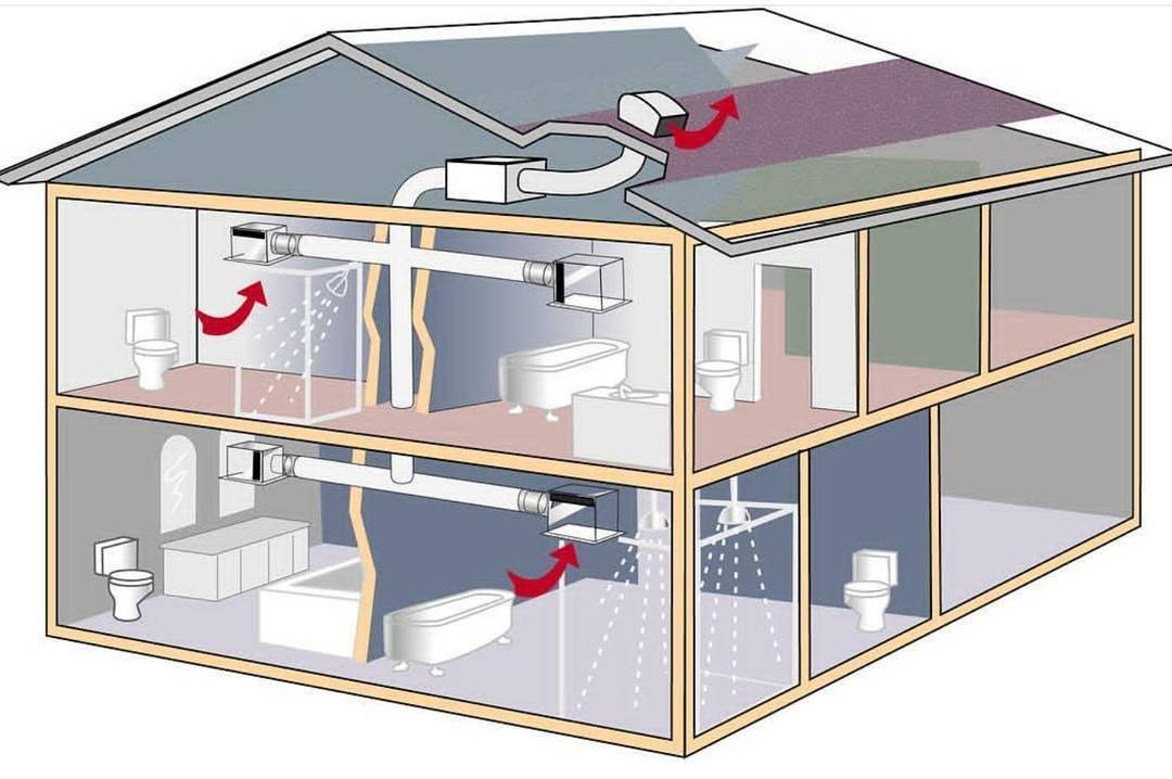 Приточно-вытяжня вентиляция: принцип работы, устройство, расчет мощности системы