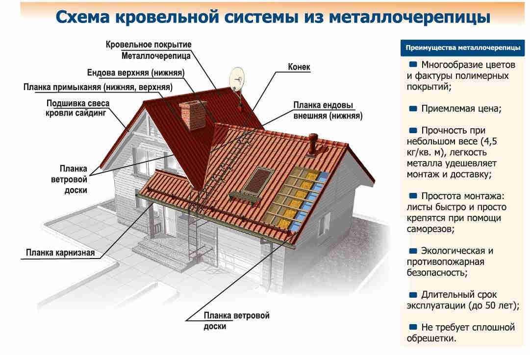 Кровля крыши: основные виды, состав материалов, их преимущества и недостатки