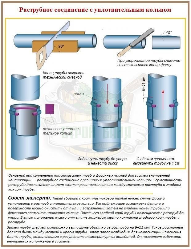Установка компенсационной муфты канализации
