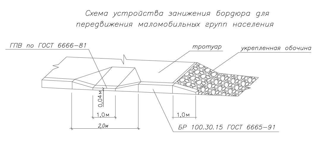 Тротуарные бордюры (31 фото): размеры и технология установки своими руками, вес, ширина и длина по госту, сколько стоят
