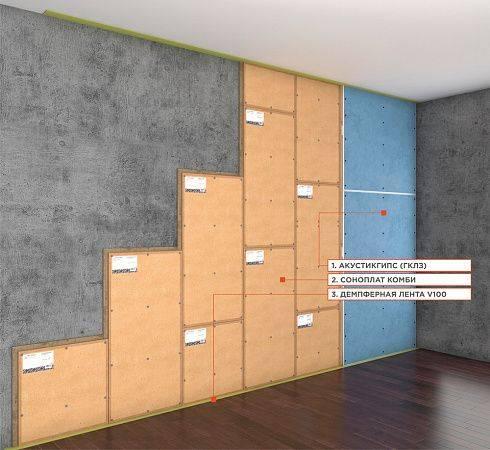 Звукоизоляционные панели для стен — акустические звукопоглощающие плиты и декоративные шумопоглощающие материалы