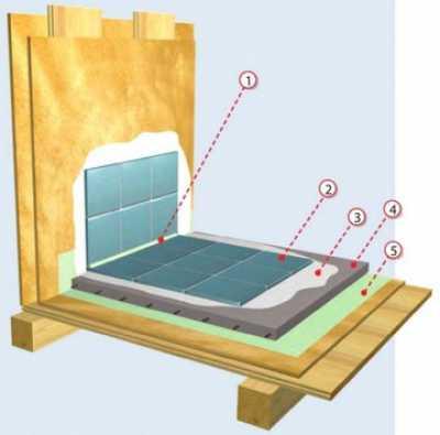 Гидроизоляция деревянного пола в деревянном доме: материалы и процесс
