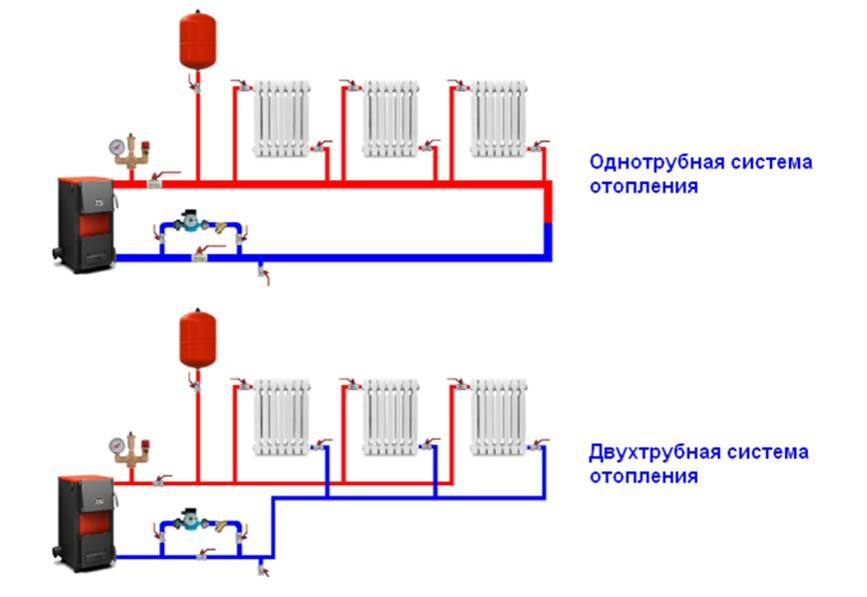 Отопление дачи: варианты обогрева дачного дома, как сделать своими руками, подача и обратка в системе