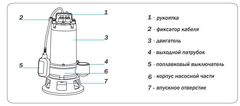 Дренажный насос: классификация, характеристики, установка | гидро гуру