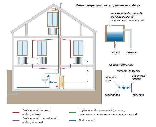 Отопление на даче своими руками: советы и помощь в расчетах
