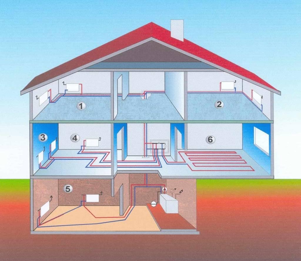 Самый экономный способ отопления частного дома