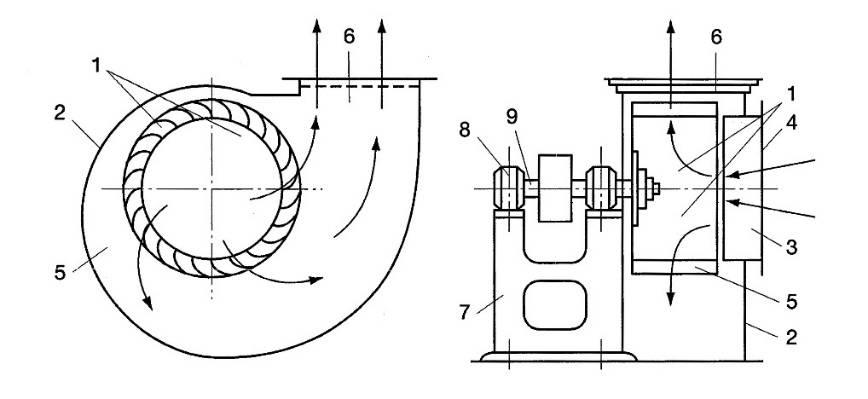 Вентилятор улитка своими руками чертежи. где найдет свое применение вытяжка «улитка»? делаем своими руками
