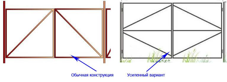 Калитка из металлопрофиля своими руками – схема + порядок выполнения работы