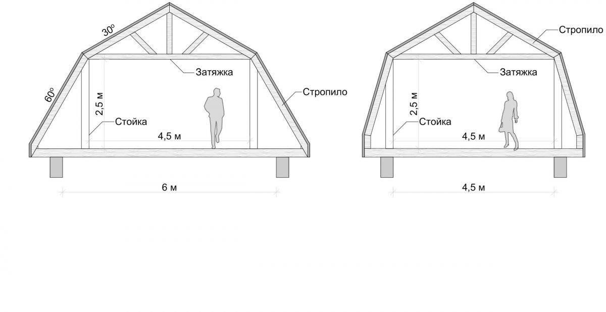 Мансардная крыша своими руками - чертежи, инструкции, советы