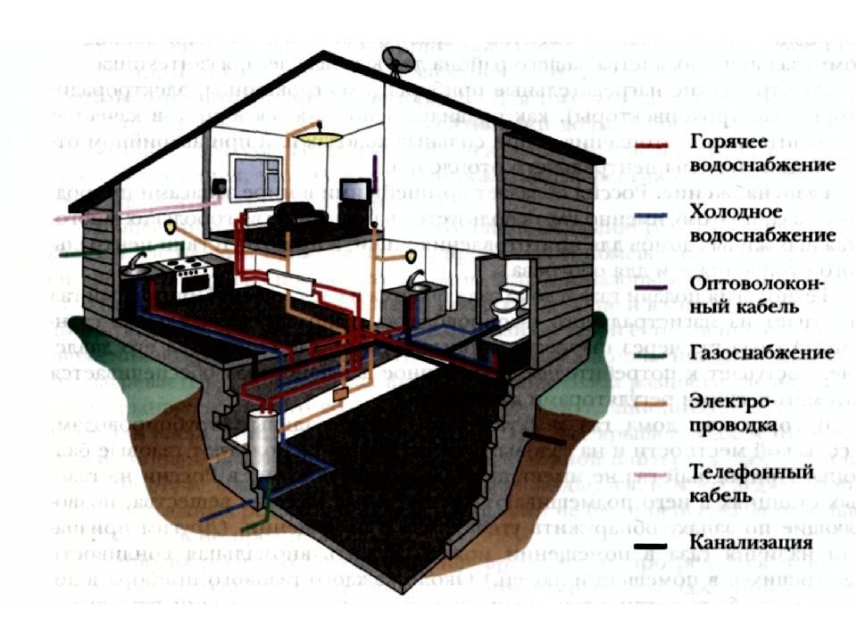 Проектирование водоснабжения монтаж систем водопровода