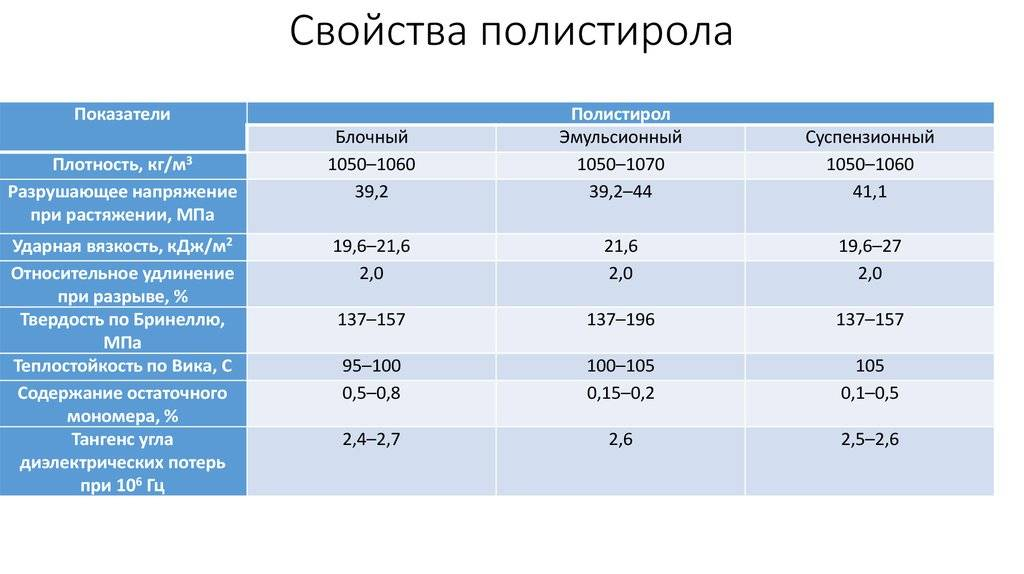 Пенополистирол - характеристики и критерии выбора