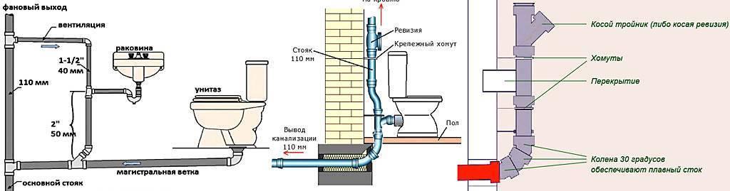 Канализация в бане своими руками: пошаговая инструкция