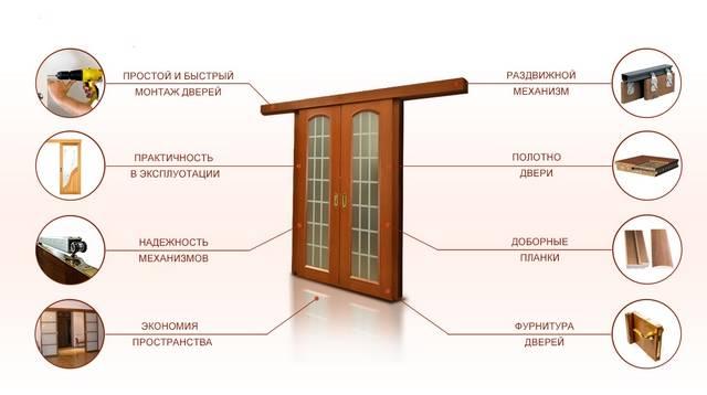 Установка раздвижных дверей своими руками | мастремонт.ру