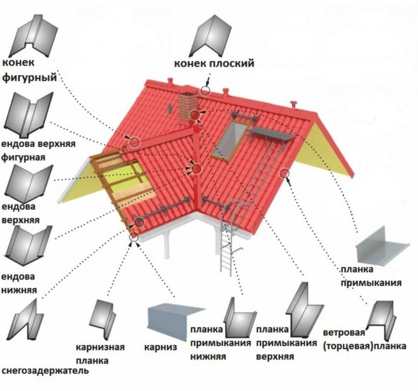 Крыша конвертом: фото, схема, как сделать свои руками