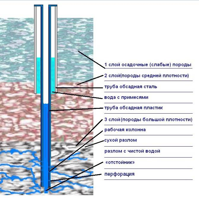 Как определить глубину залегания грунтовых вод современные и народные способы