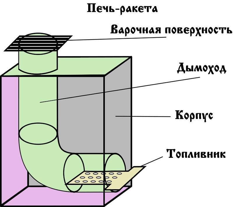 Ракетная печь своими руками: особенности конструкции длительного горения, размеры, чертежи и схемы работы