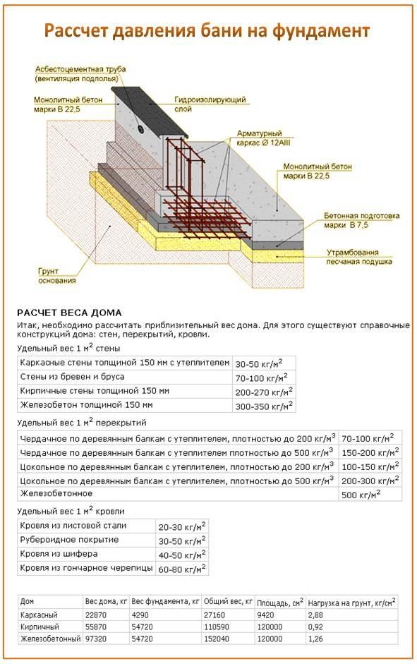 Как производится расчет бетона на ленточный фундамент при помощи онлайн-калькулятора + необходимые требования