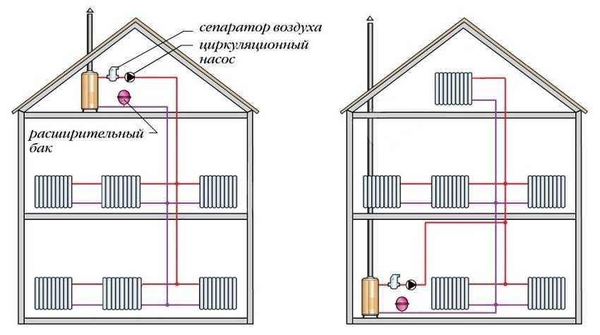 Какое отопление в деревянном доме лучше?