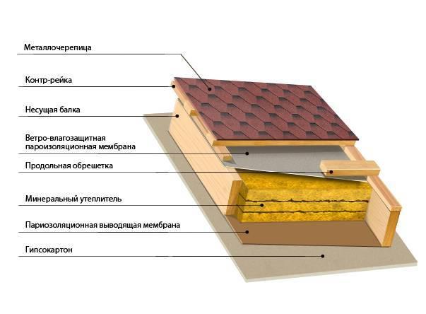 Утепление крыши в деревянном доме: видео-инструкция как правильно утеплить своими руками, чем лучше, цена, фото