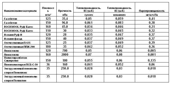 Rockwool «руф баттс»: технические характеристики и плотность утеплителя, минераловатные плиты «н» и «д экстра»