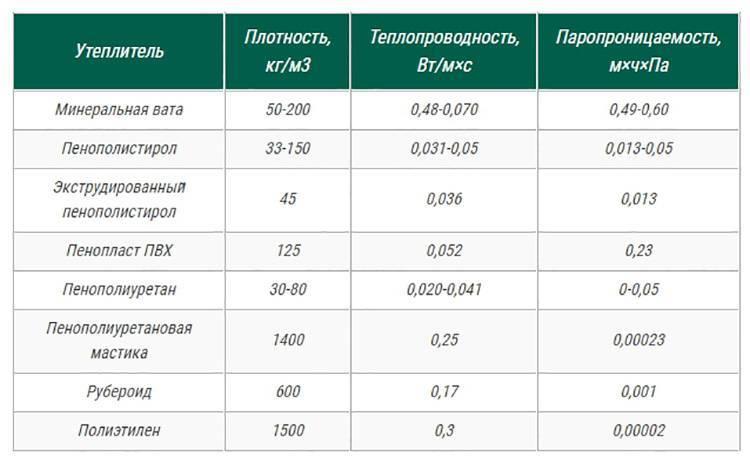 Лучшие производители минеральной ваты — обзор рынка