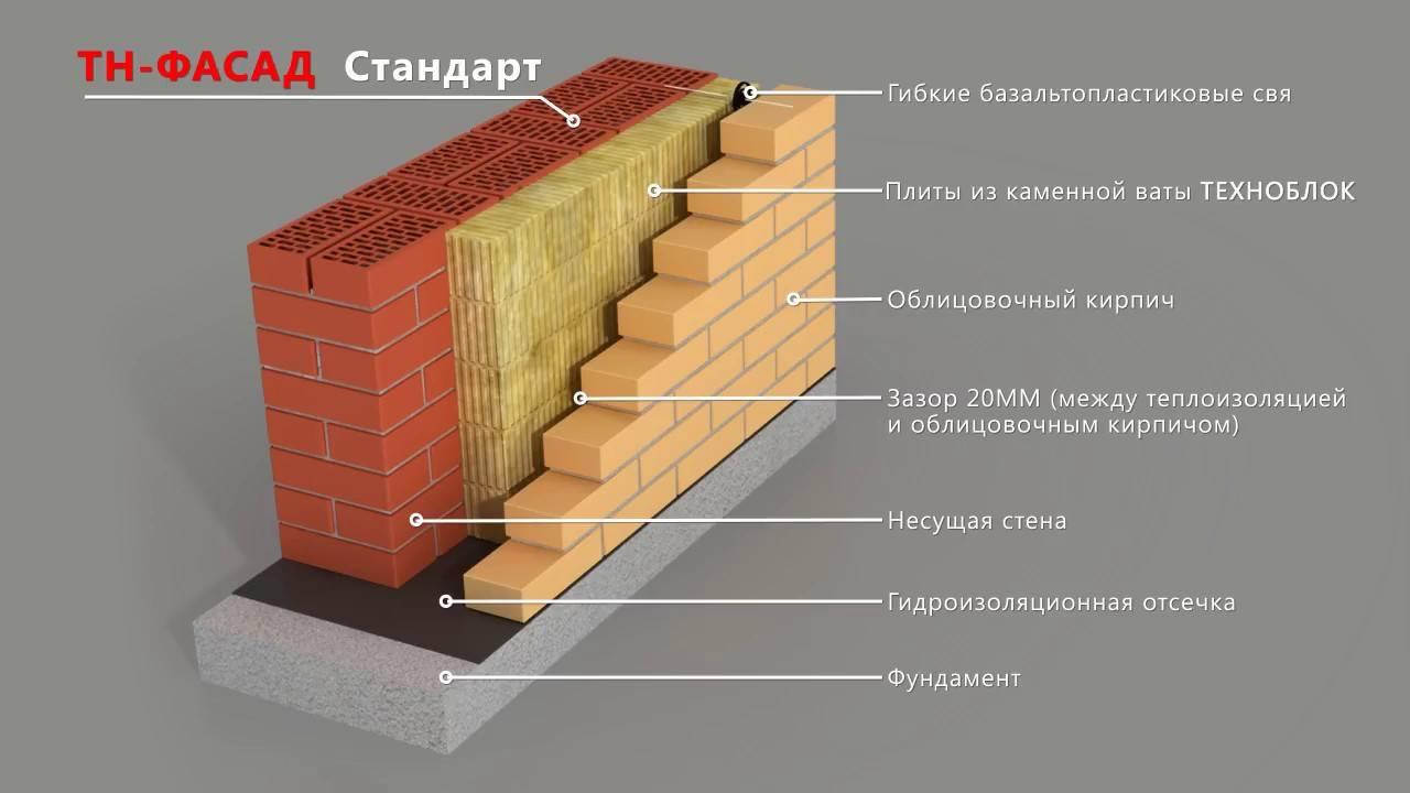 Утепление кирпичной стены снаружи - выбор и монтаж теплоизоляции на наружную сторону фасада из силикатного кирпича