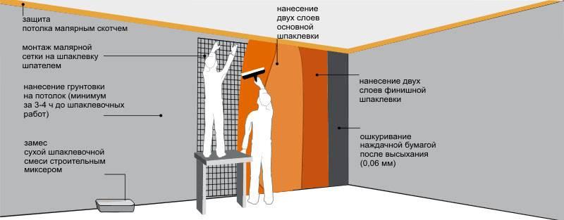 Как правильно подготовить стены под покраску водоэмульсионной краской