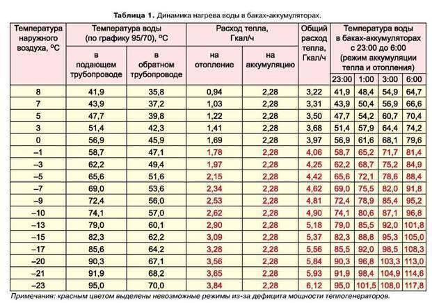 Коммунальная услуга по отоплению: нормативы потребления на 1 кв. м, изменения в системе теплоснабжения многоквартирного дома в 2020 по гост, снип 41-01-2003 и иным