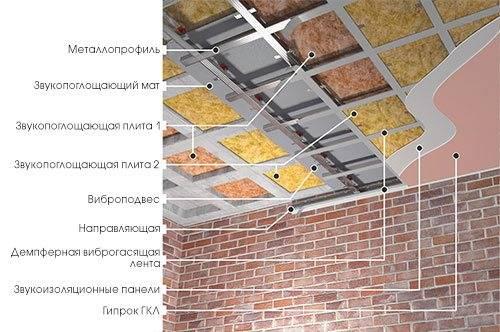 Шумоизоляция под натяжной потолок в квартире - отзывы на звукоизоляцию своими руками, решения