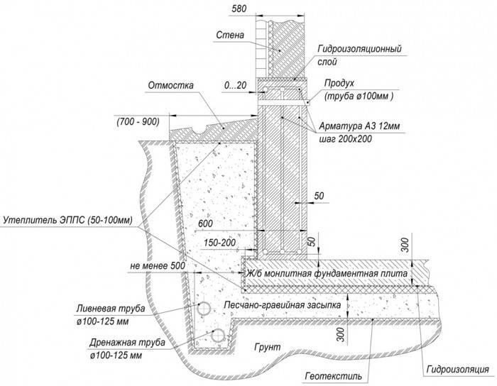 Глубина прокладки канализационной трубы: укладка, закладка труб канализации в частном доме, глубина залегания выхода, на какой глубине укладывать