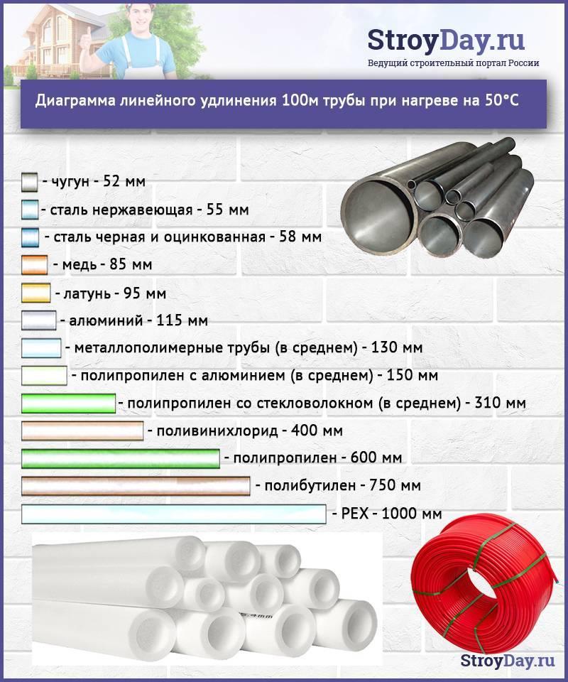 Водопроводные трубы: диаметры, материал, особенности монтажа