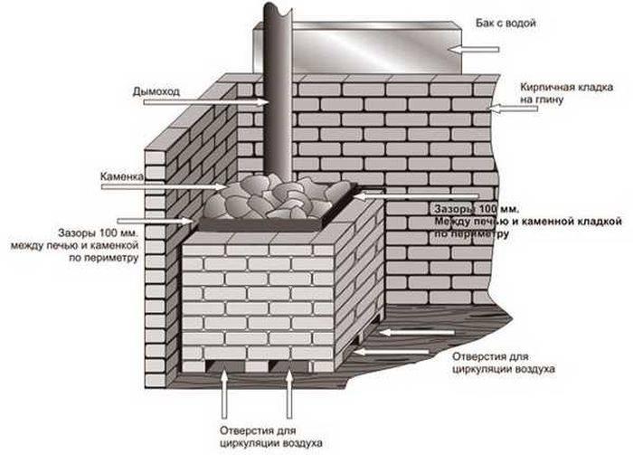 Расчёт фундамента под кирпичный дом на примерах
