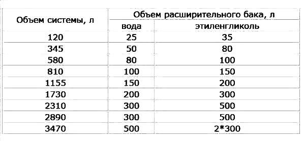 Расширительный бак для отопления закрытого типа – расчет объема, принцип работы, какой выбрать, какие виды, как установить, плюсы и минусы
