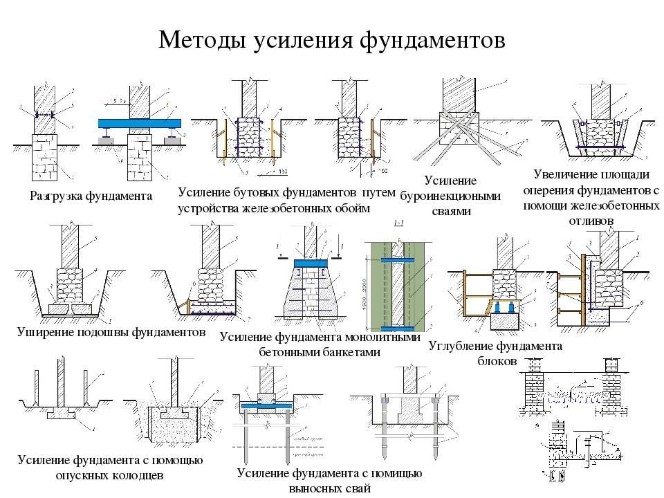 Конструкции подпорных стенок и способы возведения
