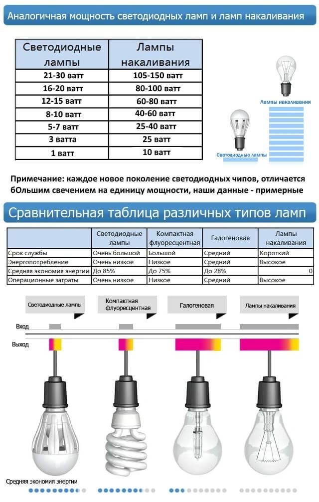 Галогеновые лампы - обзор для люстр и точечных светильников, преимущества и срок службы